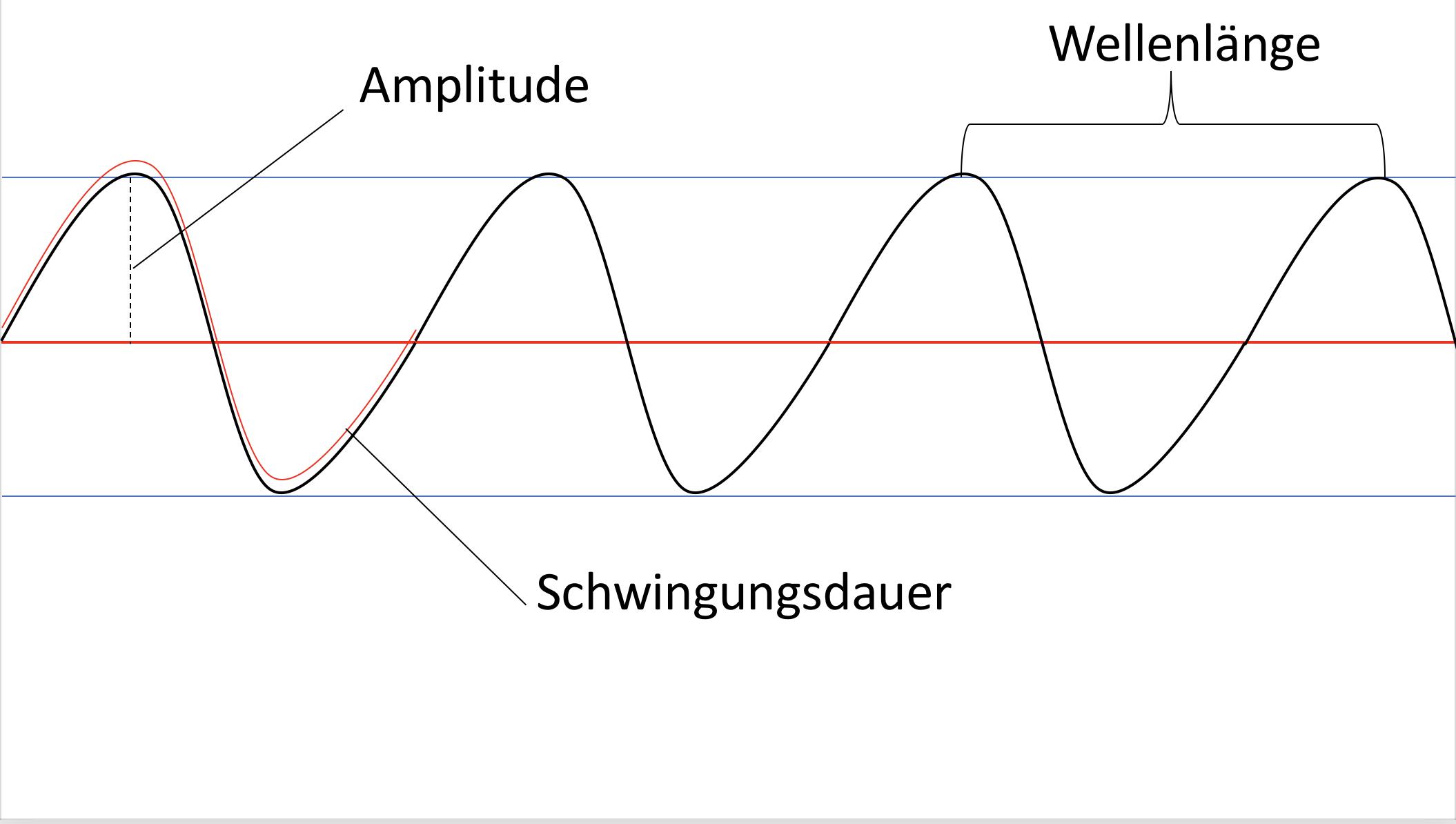 leifi physik wellen