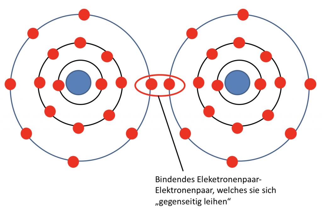 Elektronenpaarbindung-Cl2