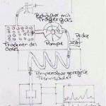 Gaschromatographie-stuerzer