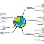 Mindmap-Sedimente-GRGORG22