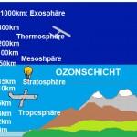 Atmosphäre-Gers
